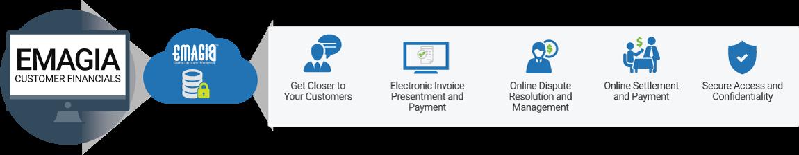 Emagia Customer Financials Portal