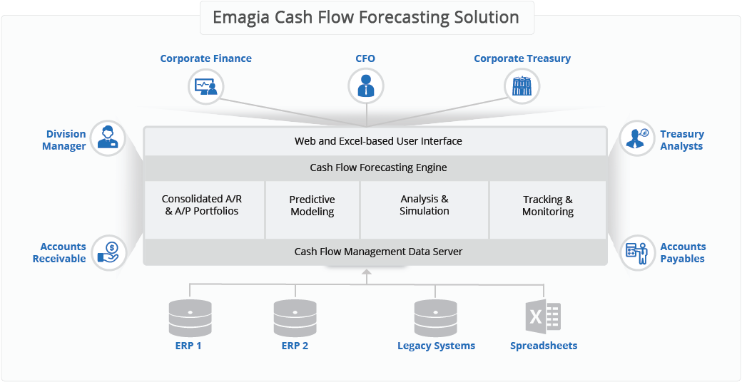 Cash Flow Forecasting Automation Software For Accounting Business